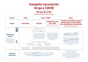 Campaña de vacunación Gripe y COVID